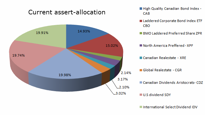 model ETF portfolio current-diversification