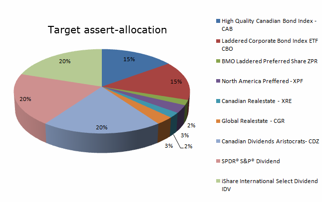 model ETF portfolio target-asset-allocation