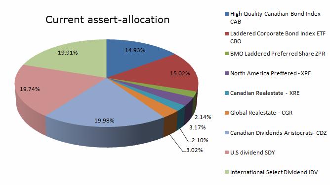 model ETF portfolio current-diversification